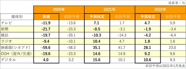 媒体別成長率予測(全世界)