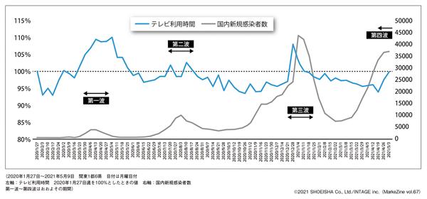 図表1 新型コロナウイルス新規感染者数とテレビ機器の視聴時間の推移
