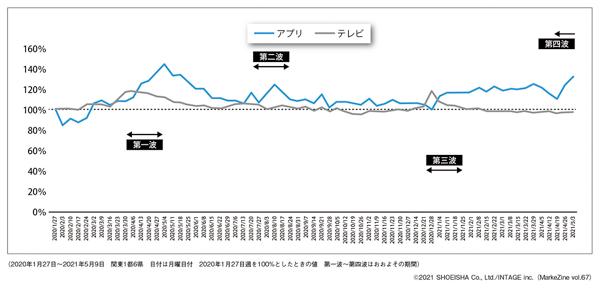 図表2 テレビ機器の用途別視聴時間の推移