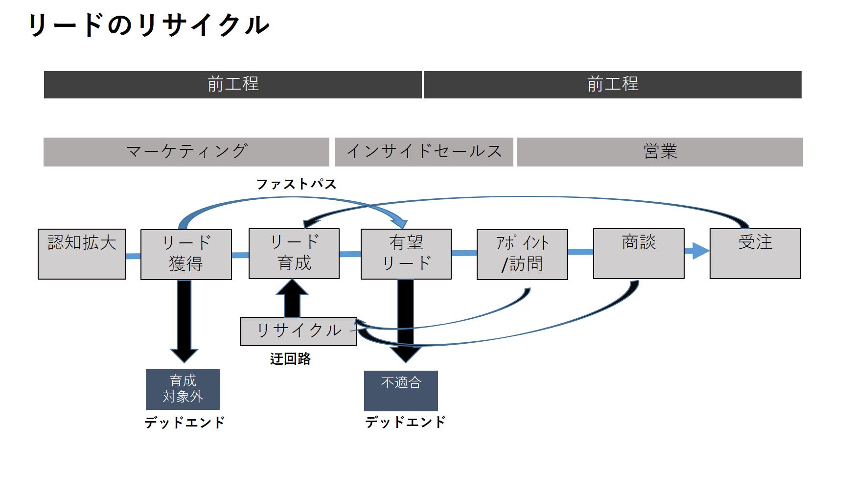 「リードのリサイクル」概念図