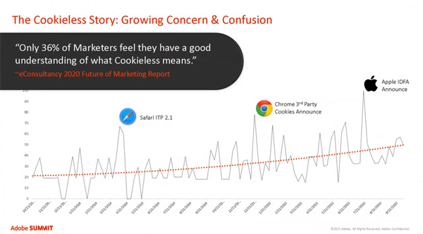 Cookielessに対する意識調査(出典:Econsultancy「2020 future or marketing report」)