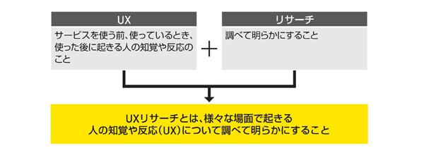 UXリサーチとは、様々な場面で起きる人の知覚や反応(UX)について調べて明らかにすること