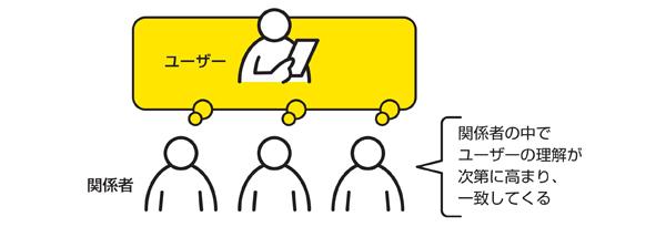 関係者の中でユーザーの理解が次第に高まり、一致してくる