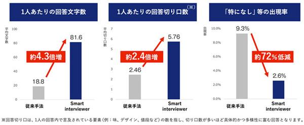 Smart Interviewerと、従来Webアンケート調査の自由回答との比較結果