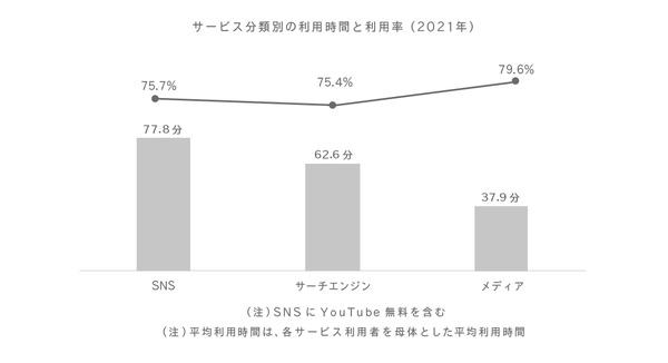 サービス分類別の利用時間と利用率(2021年)