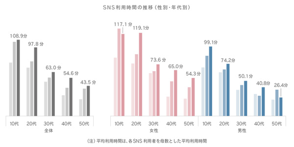 SNS利用時間の推移(性別・年代別)