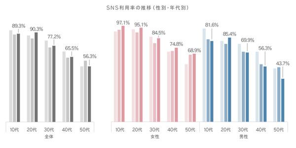 SNS利用率の推移(性別・年代別)