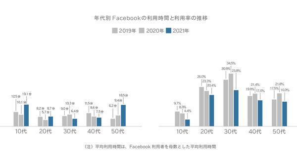 年代別Facebookの利用時間と利用率の推移