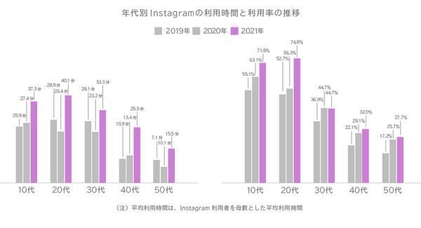 年代別Instagramの利用時間と利用率の推移