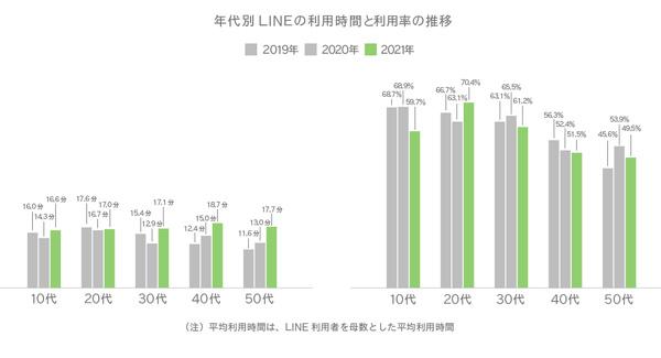 年代別LINEの利用時間と利用率の推移
