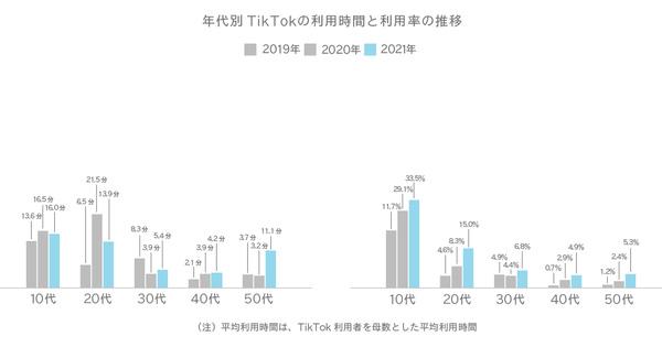 年代別TikTokの利用時間と利用率の推移
