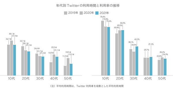 年代別Twitterの利用時間と利用率の推移