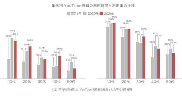 年代別YouTube無料の利用時間と利用率の推移