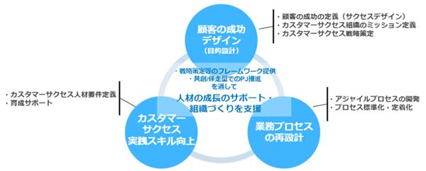 カスタマーサクセス組織構築支援サービスの概要図
