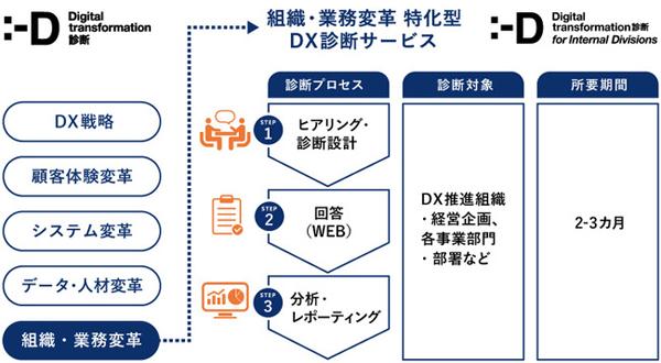 DX診断 for インターナルのサービス概要