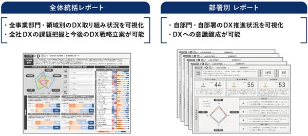 DX診断 for インターナル レポート概要