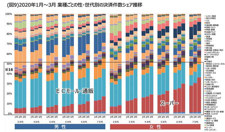 出典:三井住友カード株式会社「コロナ影響下の消費行動レポート~高年齢層のECサイト活用加速と変化する巣ごもり消費~」