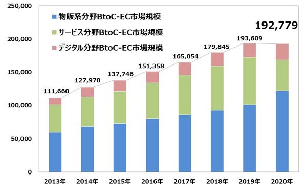 BtoC-EC市場規模の経年推移(単位:億円)