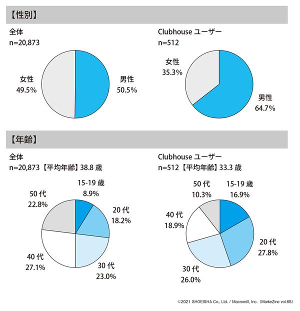 図表1 Clubhouseユーザーの性別・年代(タップで画像拡大)
