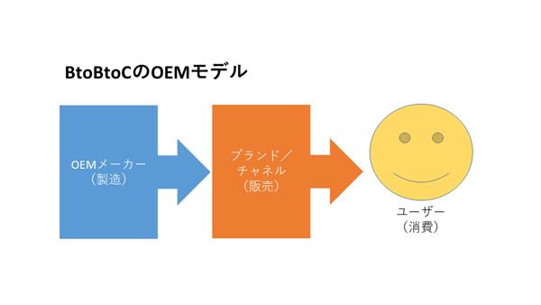 BtoBtoCのOEMモデル