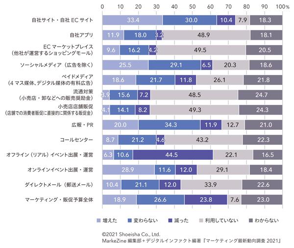 あなたの勤務先では、昨年と比べて、各チャネルに投資するマーケティング・販促予算はどのように変化しましたか。(N=1,063/単一回答)(タップで拡大)
