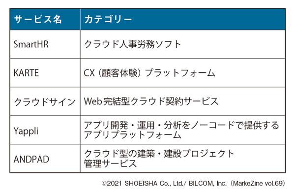図表1 BtoB SaaSの自己定義の例※1 各社Webサイトより。いずれも2021年8月時点。