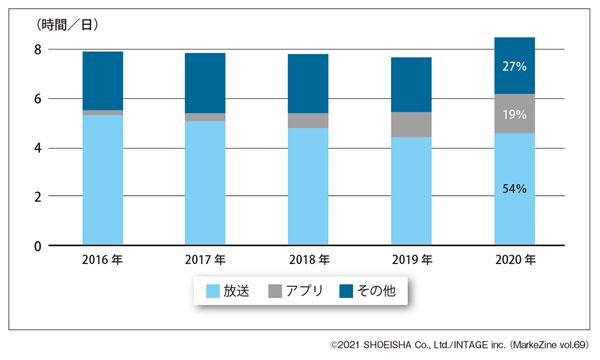図表1 スマートテレビの年別放送・アプリ・全体視聴時間/日(タップで画像拡大)