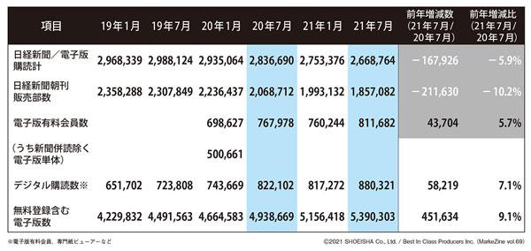 図表1 電子版と印刷朝刊の発行部数(公表データをもとに筆者作成)(タップで画像拡大)