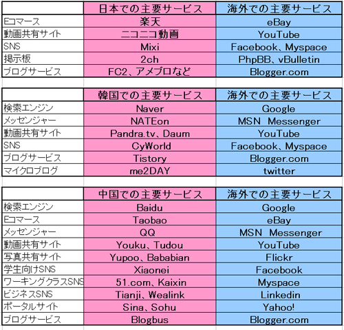 日本、韓国、中国の主要サービスをまとめた表