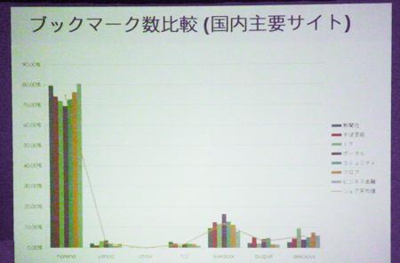 左から「はてなブックマーク」「Yahoo!ブックマーク」「choix」「FC2ブックマーク」「livedoorクリップ」「Buzzurl」「Delicious」における国内記事ブックマーク数の比較