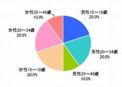 性年代(n=500)