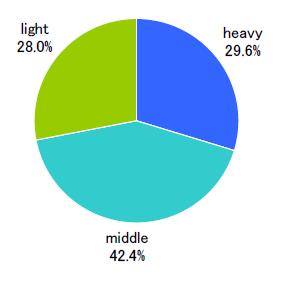 クラスタの割合:モバイルネット利用時間(単一回答/n=500