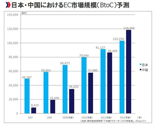 日本・中国におけるEC市場規模(BtoC)予測。2012年、中国EC市場は約12兆円(1元=15円換算)となり、日本市場を追い抜くことが予想されている(出典:iResearch)
