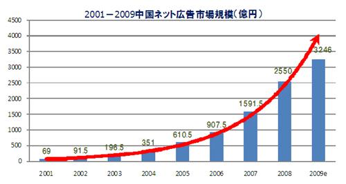 中国のインターネット広告市場推移(出典:iResearch)