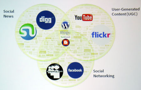 ソーシャルメディアのカテゴリ概念図